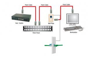 What is patch cable and what is its uses?